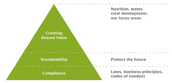 Creating Shared Value diagram