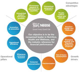 strategic aims and objectives of nestle